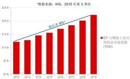 迎接工业4.0 TI全程助力工业创新――北京发布会现场