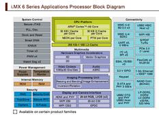 安普盛Freescale i.MX6 金手指核心板ARM Cortex-A9核心板