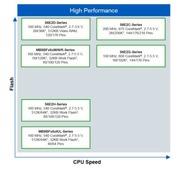 专注电机控制剑指工业4.0――FM4-120L-S6E2HG  评测