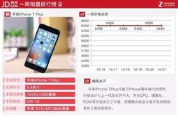 购物季买啥好 本周京东畅销手机TOP10