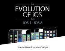 图说iPhone/iOS发展全程